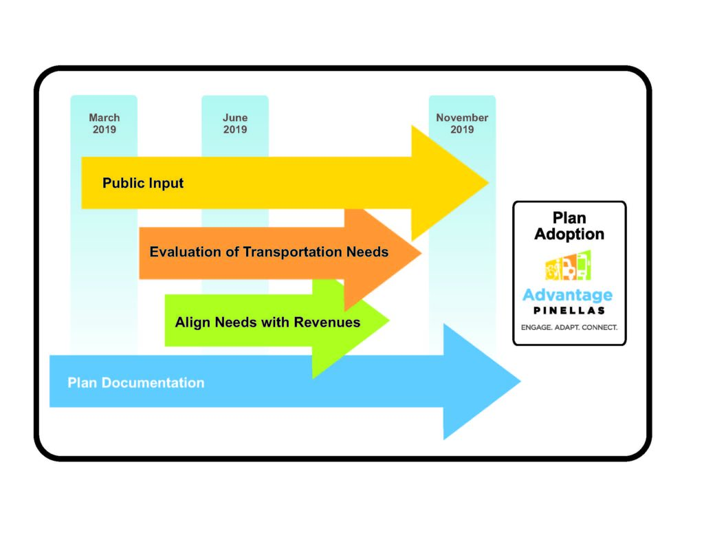 Phases of LRTP: Public input, March through November 2019 Evaluation of Transportation Needs, March through October 2019 Align Needs with revenues, May through September 2019 Development of documentation, March through November 2019 Final plan adoption, November 2019