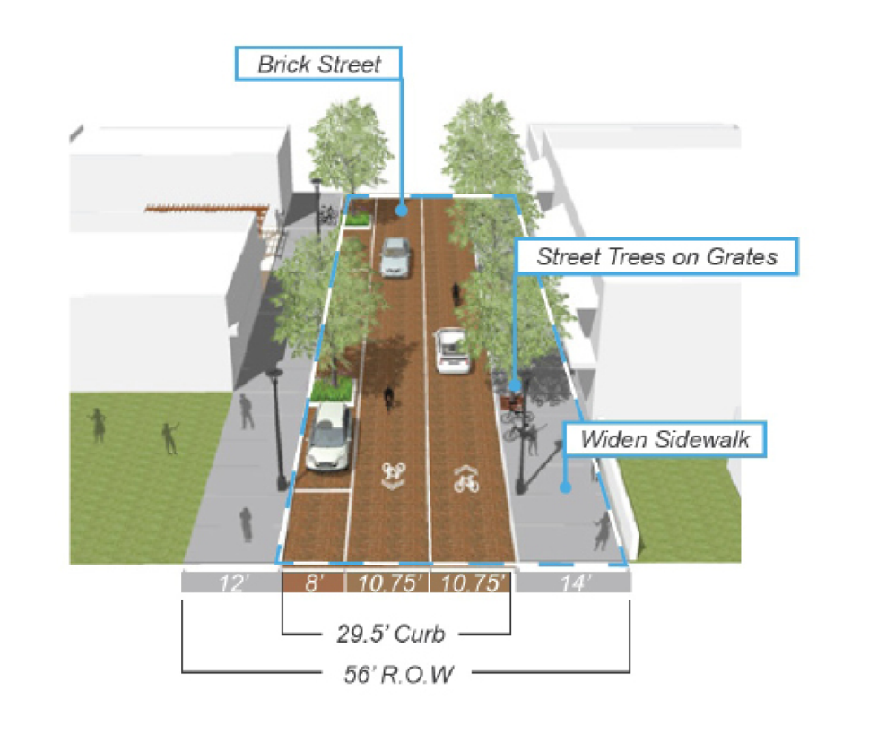 The City of St. Petersburg's plans for a portion of 22nd Street South from 9th Avenue South to 11th Avenue South, with a 12 foot sidewalk on one side of the road, 8 foot parallel parking intermixed with trees, 10.75 foot shared bicycle and traffic lanes (one in each direction) and a 14 foot sidewalk. The total right of way is 56 feet and the curb to curb distance is 29.5 feet. The roadway is brick and there are street trees on grates on the widened 14 foot sidewalk.