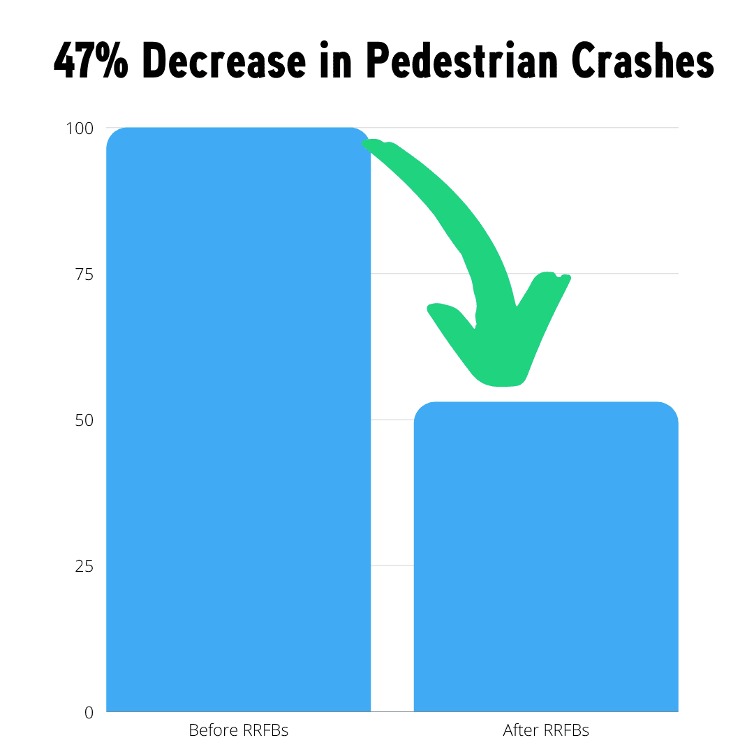 47% decrease in pedestrian crashes