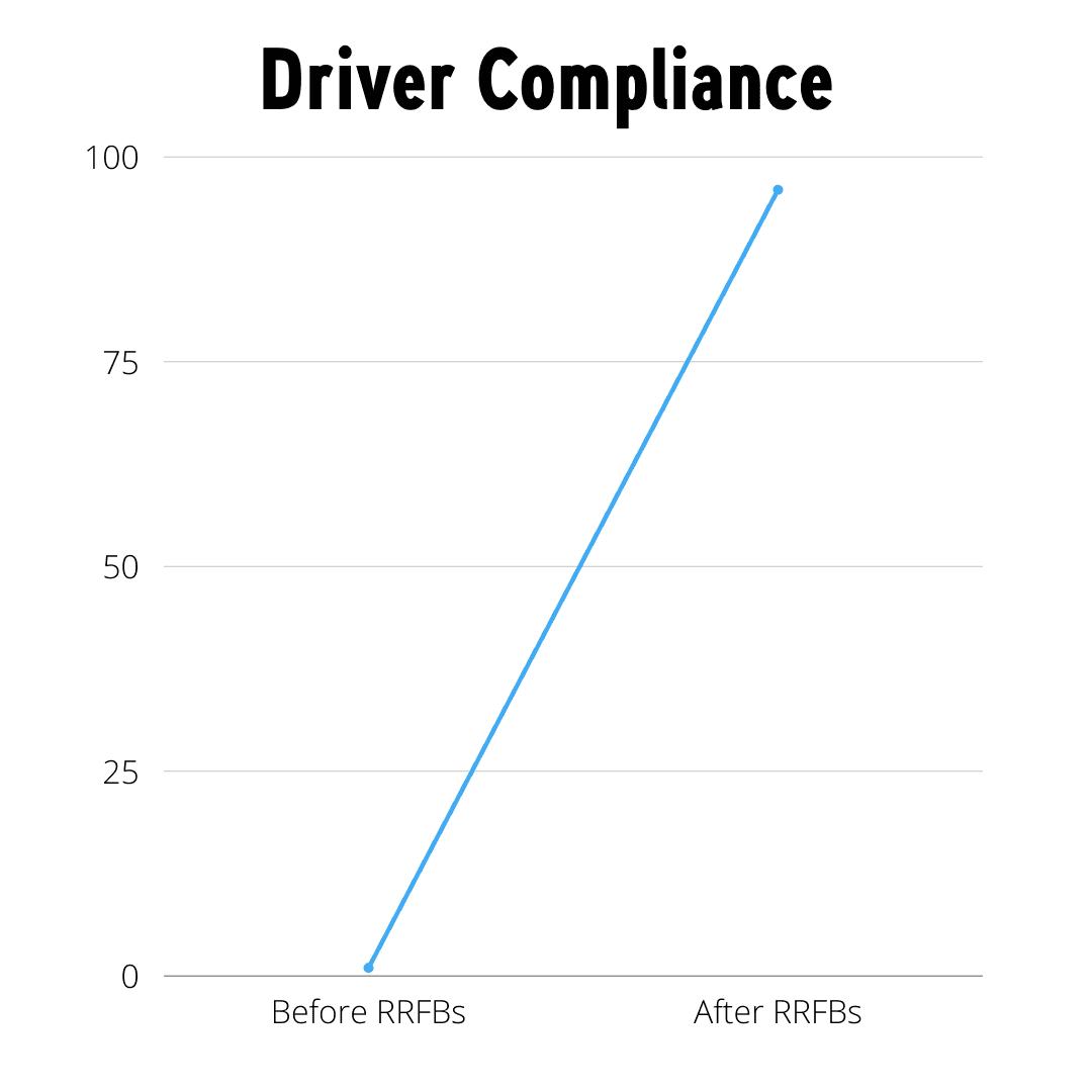 driver compliance chart