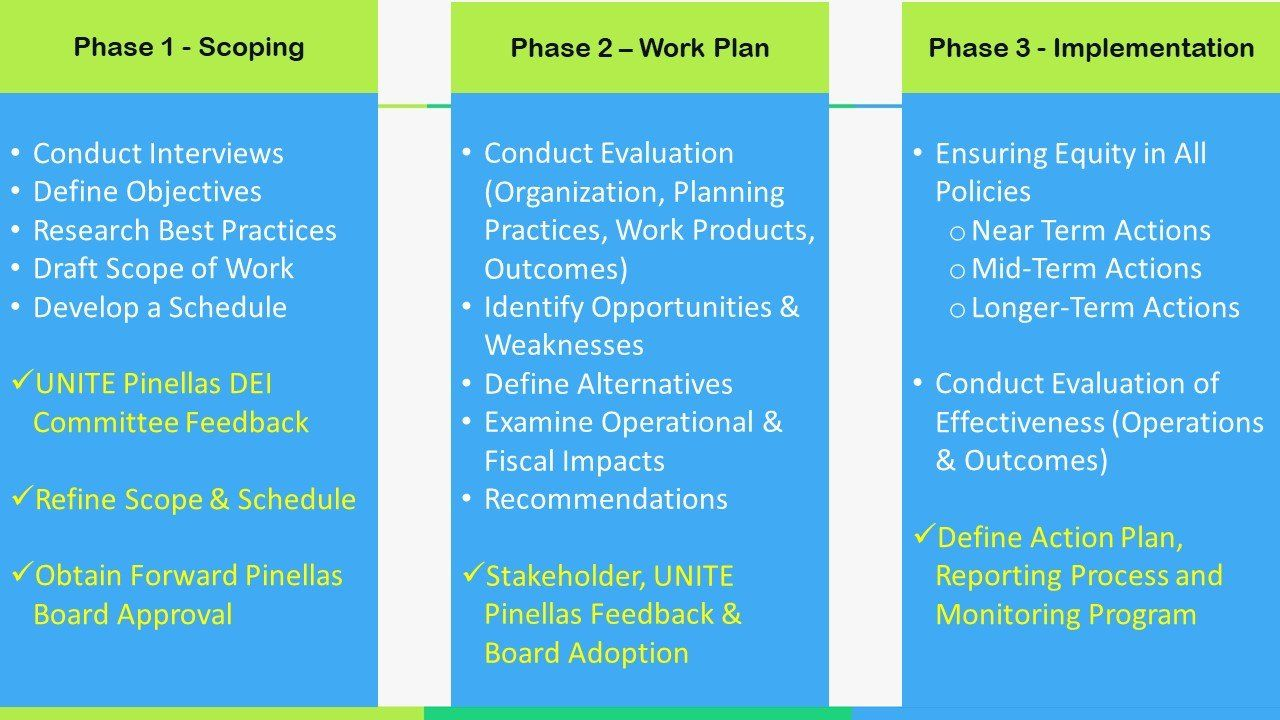 equity assessment phases