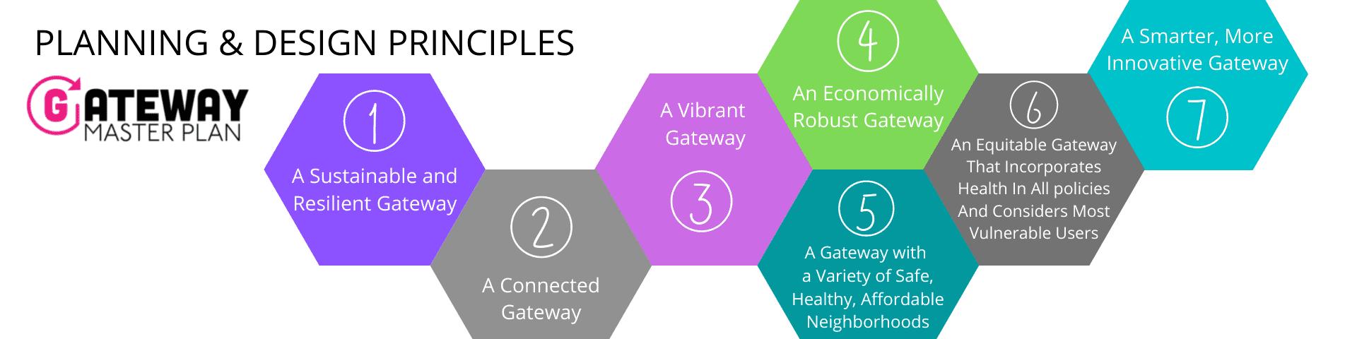 planning design principles
